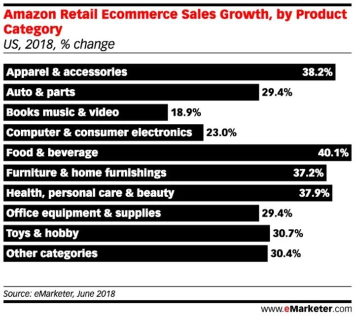 Amazon Retail