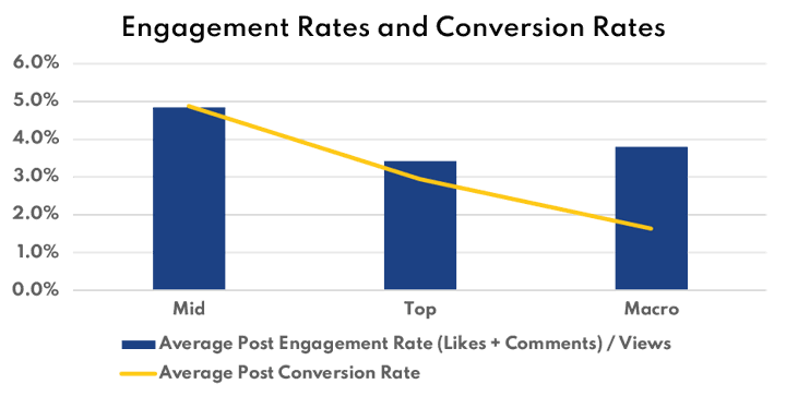 engagement rate and conversion rate for influencer marketing campaigns