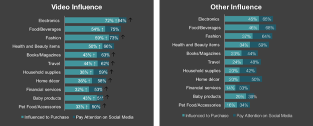 influencer marketing statistics
